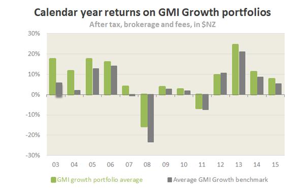 Calendar year returns on GMI Growth portfolios