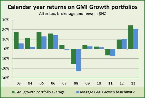 Calendar Year Returns : Long term performance gareth morgan investments