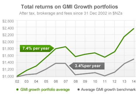 Total returns on GMI Growth portfolios