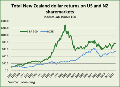 Table of New Zealand dollar returns on US and NZ share markets