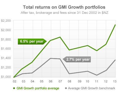Total returns on GMI Growth portfolios