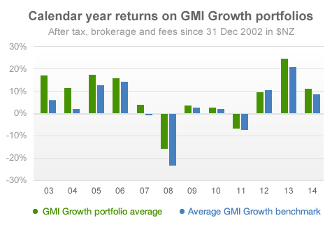 Calendar year returns on GMI Growth portfolios